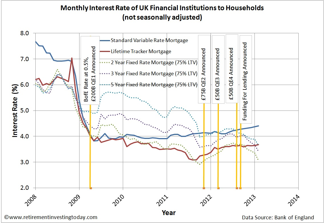Retirement Investing Today: UK Mortgage Interest Rates – March 2013 Update