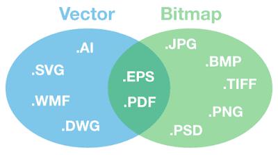 Format-vektor-bitmap