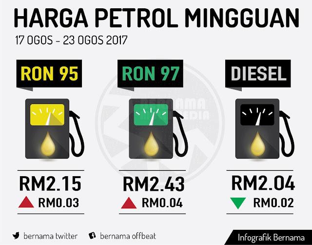 Harga Runcit Produk Petroleum 17 Ogos Hingga 23 Ogos
