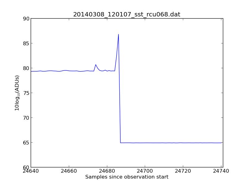 Kilpisjärvi Atmospheric Imaging Receiver Array: March 2014