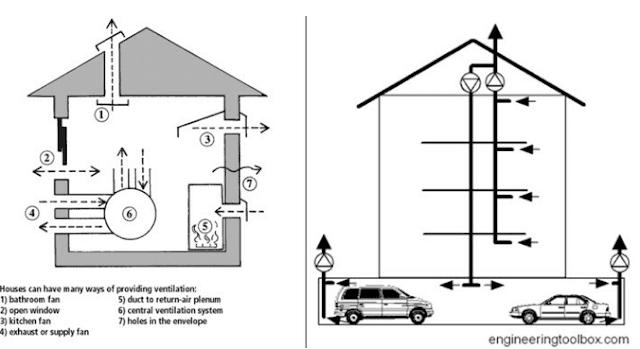 Thiết kế hệ thống ống gió trong tòa nhà cao tầng