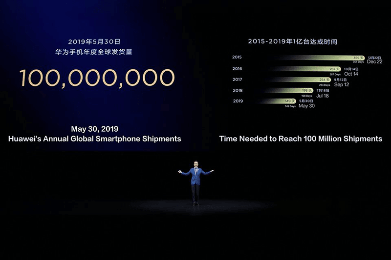 Huawei shipped 100 million smartphones in 149 days!
