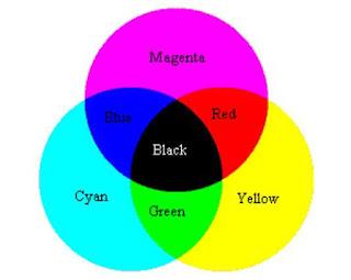 Substractive Color (Warna Substraktif)