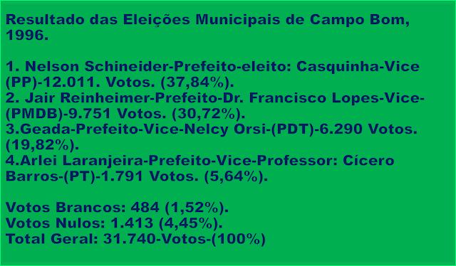 Imagem retangular de fundo verde e caracteres em azuis. Apresenta os resultados gerais das eleições Municipais em Campo Bom-RS, de 1996.
