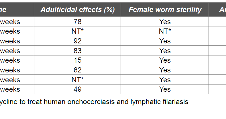 ASK DIS: Lymphatic Filariasis :Doxycycline
