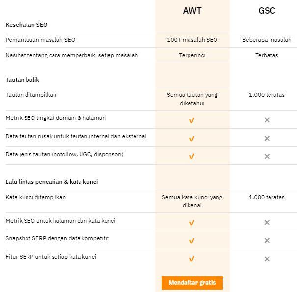 Ahrefs webmaster tools vs Google webmaster tools