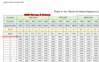 RRC Group D Employee Salary details