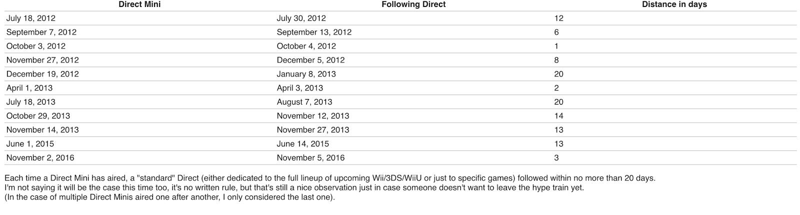 Se avecinaría un nuevo Nintendo Direct muy pronto