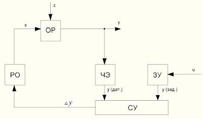 Функциональная схема системы управления форсункой АФ65С-220 с питанием от сети переменного тока