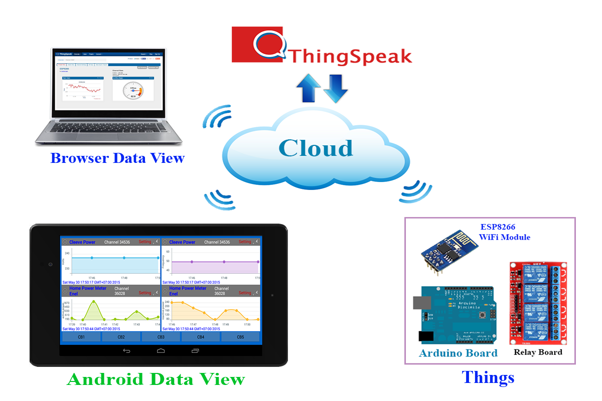 Android Arduino Control: Android IoT ThingSpeak Sensor Data