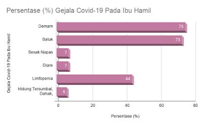 gejala covid-19 pada ibu hamil