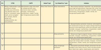 Download Kisi-kisi Soal UP UKMPPG 2021 Lengkap Semua Prodi PPG 2021