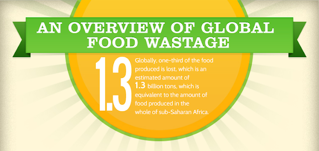 Global Food Wastage #Infographic