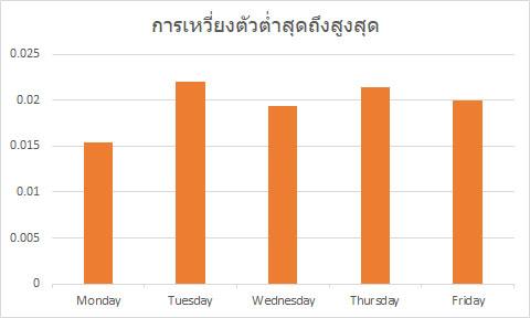 ราคา GBP/USD เหวี่ยงตัวในแต่ละวัน