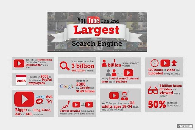 【行銷手札】現在開始也不嫌晚,你該經營的 4 種「網路影響力」 - YouTube 是僅次於 Google 的全球第二大網站及搜尋引擎