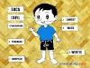 Nama-nama Anggota Badan dalam Bahasa Sunda Kasar-Halus dan Artinya
