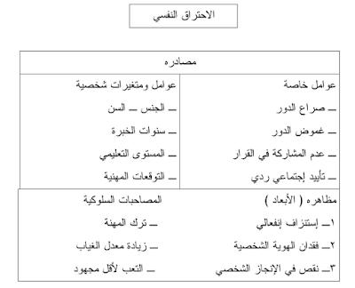 2ـ نموذج شفاف وآخرون للاحتراق النفسي ١٩٨٦
