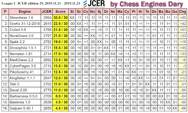 JCER (Jurek Chess Engines Rating) tournaments - Page 20 2019.11.21.LeagueC.JCER.ed29scid.html