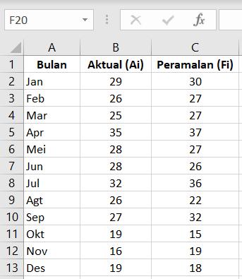 Data MAE