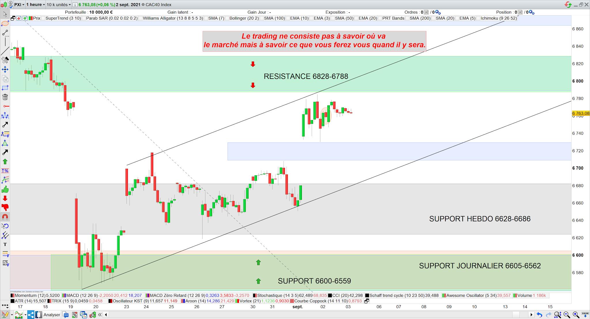 Bilan trading cac40 03/09/21