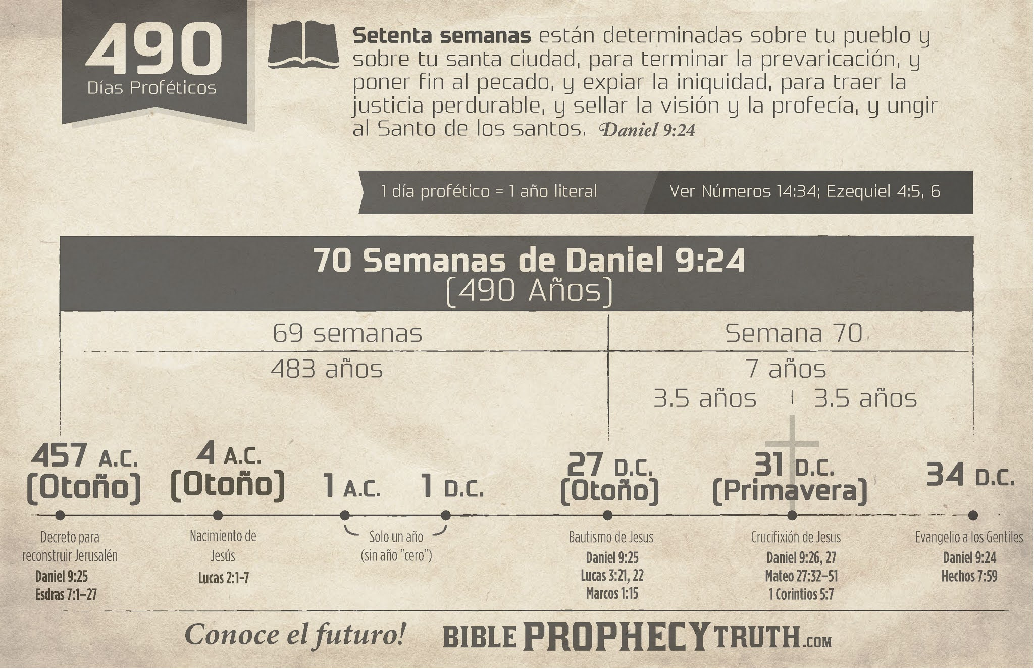 Tablas Proféticas Bíblicas