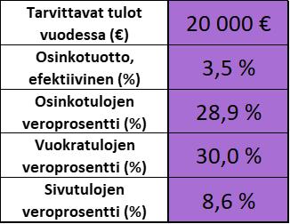 Taloudellinen riippumattomuus - Tarvittavat tulot ja verotus