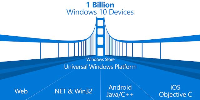 Microsoft spiega come convertire App iOS e Android in App UWP