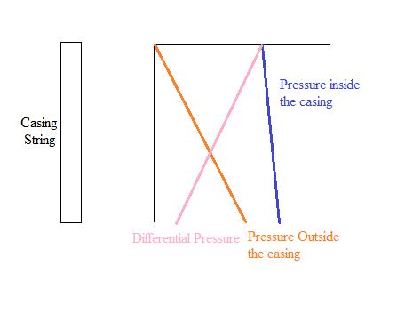 Casing Load Conditions: Basic Design Scenarios