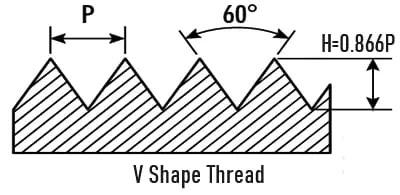 V Shape Thread, V Shape Thread क्या है? What is V Shape Thread in Hindi