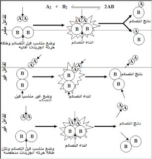 التصادم - سرعة  التفاعلات الكيميائية و الاتزان الكيميائي - ملخص كمياء ثاني ثانوي اليمن الوحدة السابعة 1