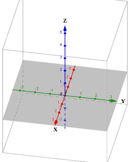 Koordinat kartesius vektor dan persamaan bidang dalam ruang a koordinat kartesius dan vektor dan ruang dimensi tiga ccuart Image collections