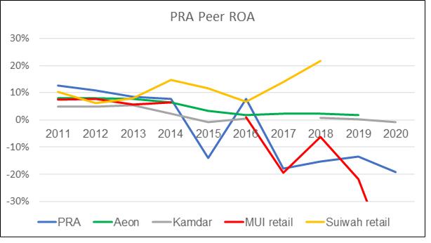 Parkson: PRA Peer ROA
