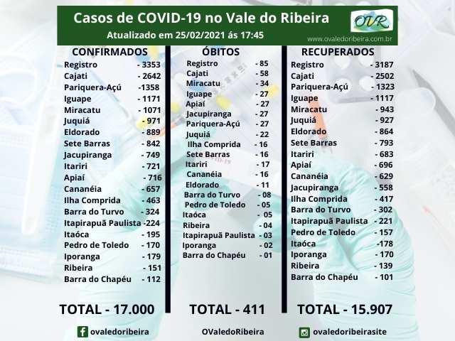 Vale do Ribeira soma 17.000 casos positivos, 15.907 recuperados e 411 mortes do Coronavírus - Covid-19
