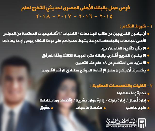 وظائف خالية للعمل بالبنك الاهلى المصرى خلال شهر مايو 2019 تعرف على الشروط والمؤهلات الملطوبة