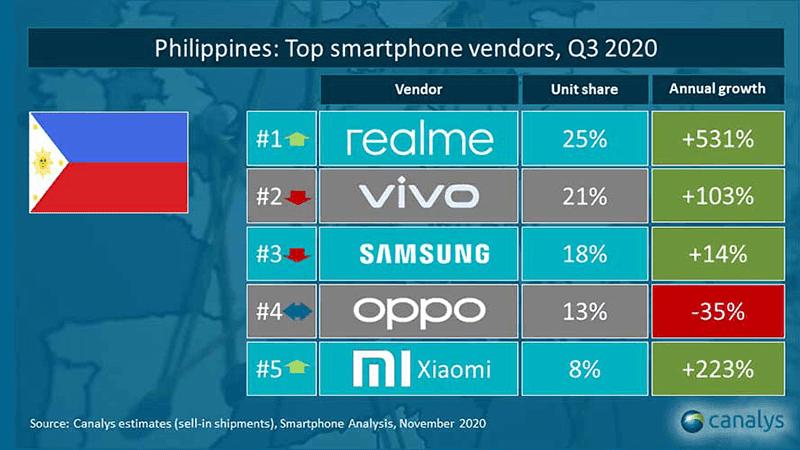 Philippines: Top smartphone vendors, Q3 2020