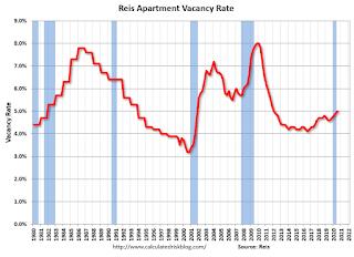 Apartment Vacancy Rate