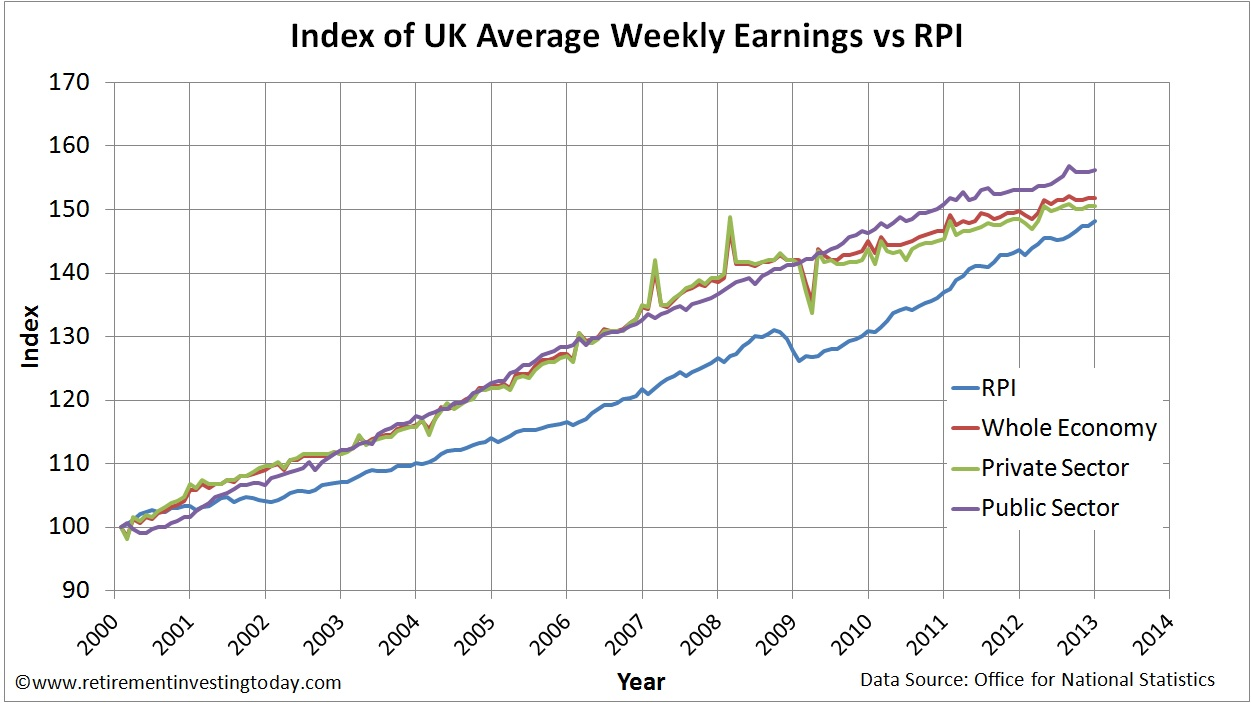 Index of UK Whole Economy, Private Sector and Public Sector Average Weekly Earnings vs Retail Prices Index (RPI)