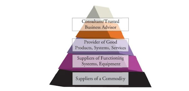 Fundamentals of Contract and Commercial Management