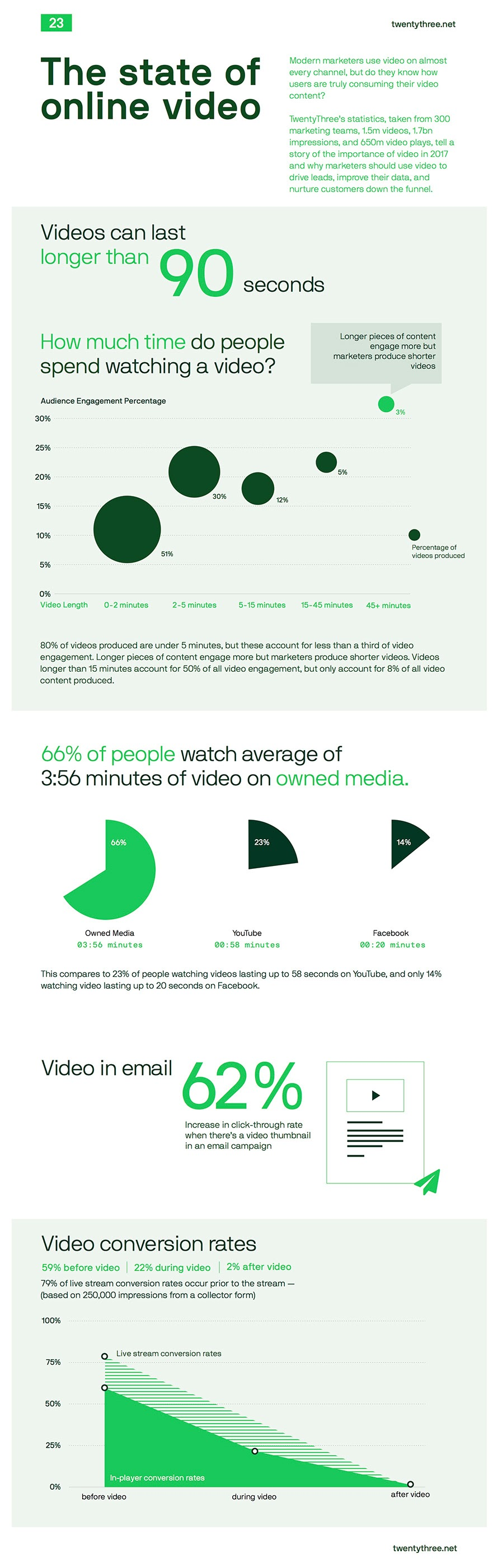 The State of Online Video - #infographic