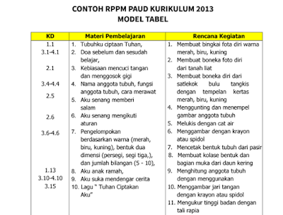 Menyusun RKH PAUD dan SOP PAUD Sesuai Kurikulum 2013 Lengkap Terbaru