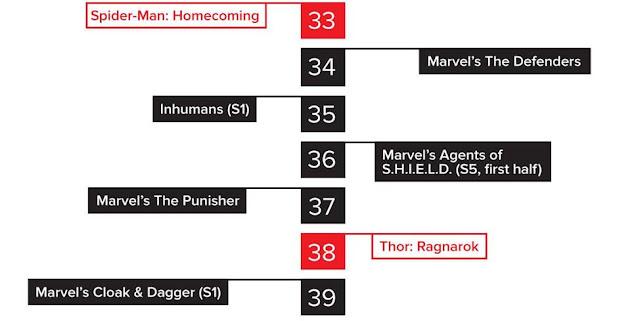 Urutan Film Marvel Cinematic Universe (MCU) Berdasarkan Kronologis Waktunya