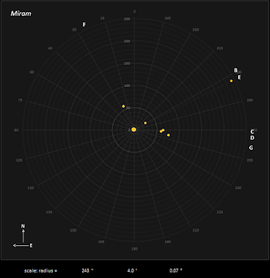 multiple star Miram plotted up to G star