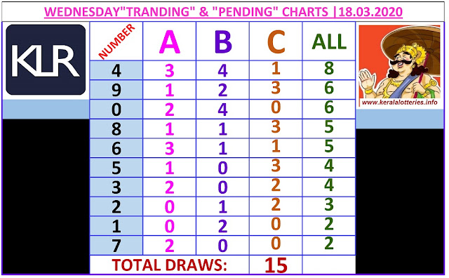 Kerala Lottery Result Winning Number Trending And Pending Chart of 15 days draws on 18.03.2020
