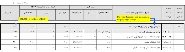 Iran's national budget bill and subsequent Majlis-approved budget of the same year had a specific line item for SPND, the notorious defense research organization that houses expertise and technology from Iran's former nuclear weapons program, which shows that the organization's state funding allocation for 1398 (March 2019 to March 2020) was 837 billion rials, or nearly USD $20 million - almost a 70 percent increase from the year before