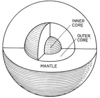 Interior structure of the Earth in Hindi