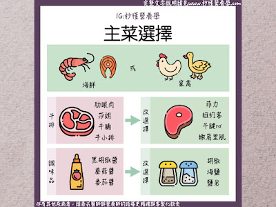 台灣營養師Vivian【企業講座】BCG in Taiwan健康外食講座簡報