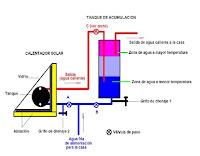 calentadores-solares-de-agua