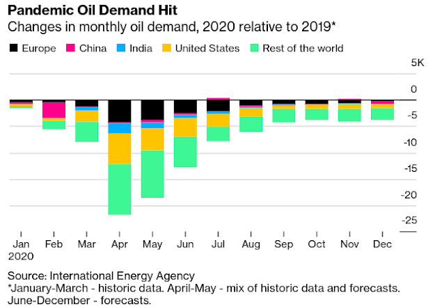 How Peak Oil's Outlook Is Changing Under the Pandemic: QuickTake - Bloomberg