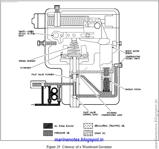 hydraulic servo motor working principle