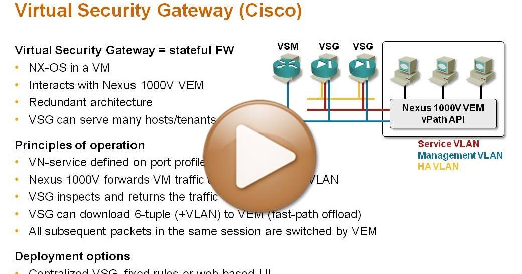 Cisco Virtual Security Gateway (VSG) 101 « ipSpace net blog